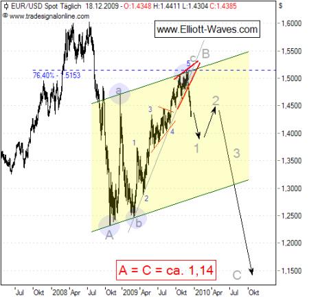 EUR/USD - Jetzt geht es richtig in die Grütze