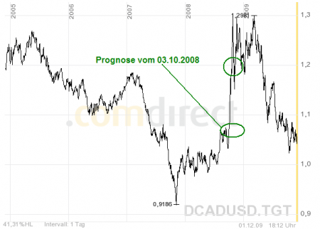 10-091201-USDCAD-d