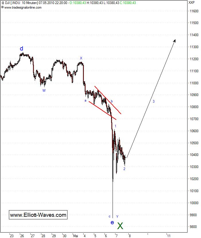 100510-DJIA-d