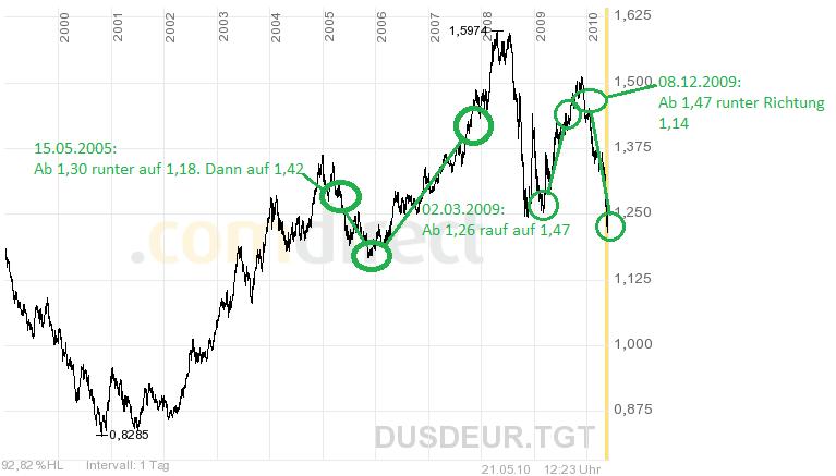 100521-EURUSD-Prognose
