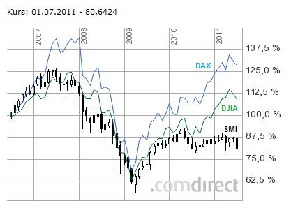 110629-SMI_DAX_DJIA