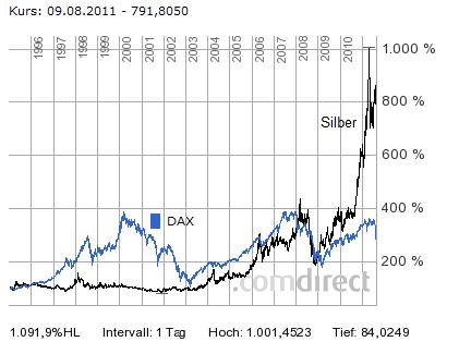 Silver_vs_DAX_110809