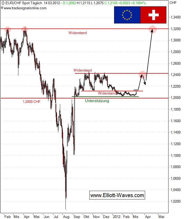 Ich Kann Anhand Des Tages Charts Heute Nur Sagen D Das Bild Nach Einem Entsprechenden Euro Ausbruch Aussieht Immerhin Könnte Der Jüngste Anstieg Seit