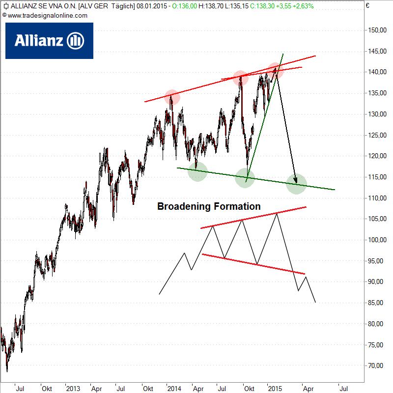 Allianz-d