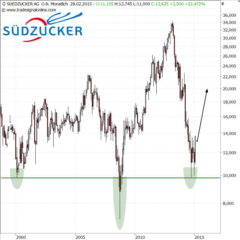 Suedzucker-270215