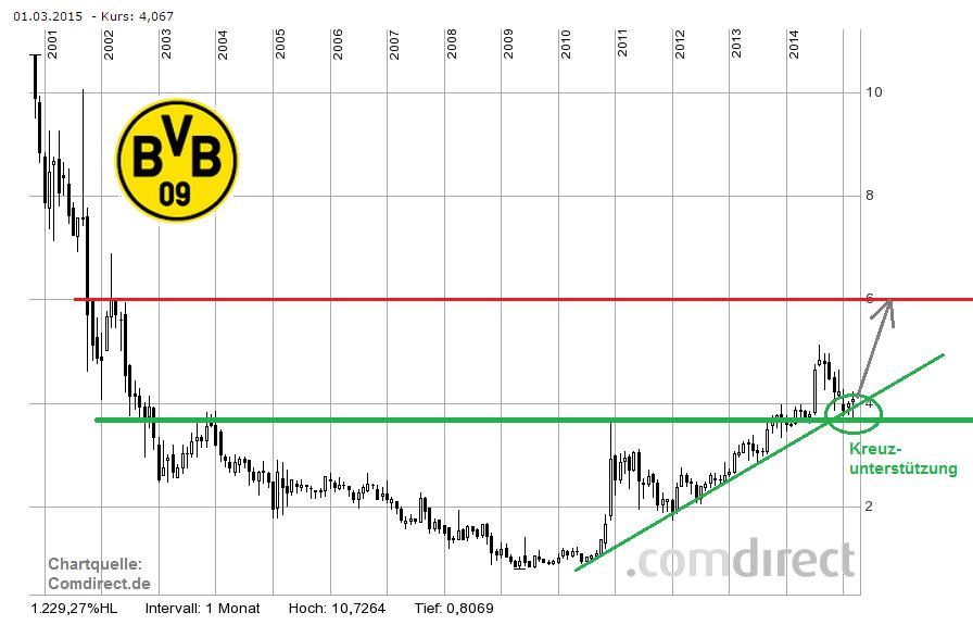Aktienkurs Bvb Dortmund