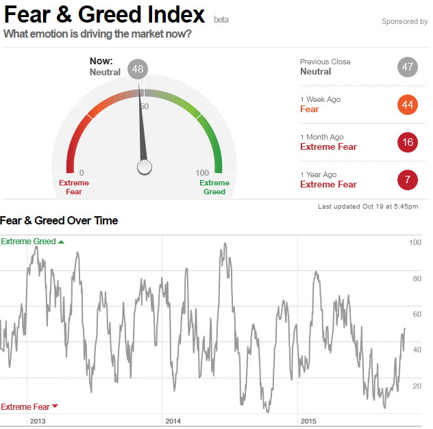 feargreed_191015