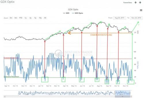 goldaktien-index-sentiment-spricht-1024x700