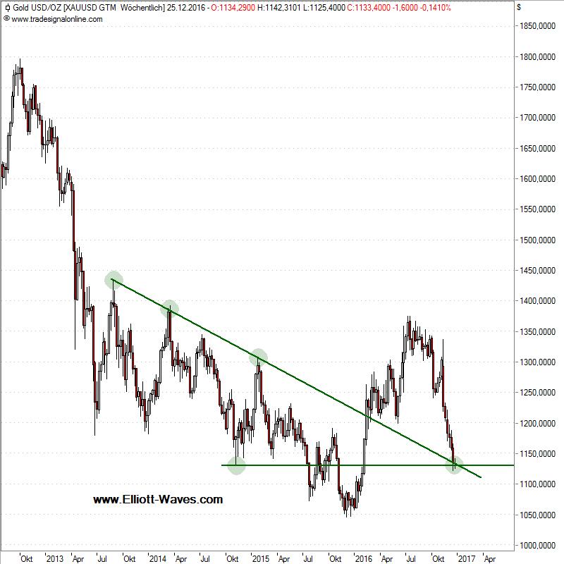 Chart der Woche: Gold ist so gar nicht in Weihnachtsstimmung ...