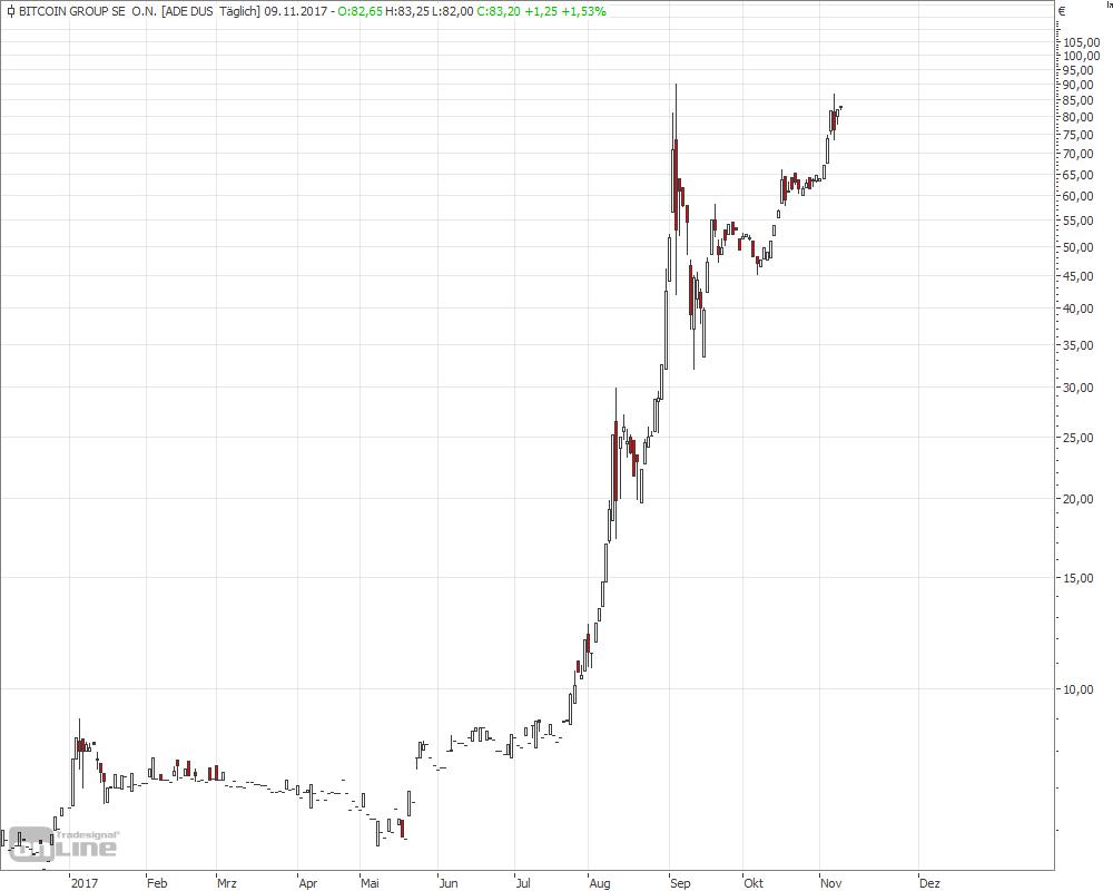 Angaben in grüner Schrift zeigen, dass der Aktienkurs im Vergleich zum vorherigen Kurs gestiegen ist. Angaben in roter Schrift zeigen gefallene Börsenkurse.