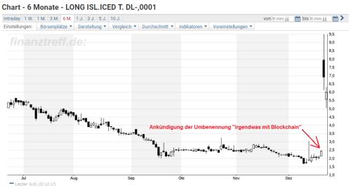 Aktie Long Island Iced Tea Corp - Vorlage für den Steinhoff Poco-Coin?
