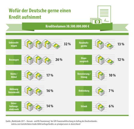 smava-infografik-wofuer-deutsche-kredite-aufnehmen