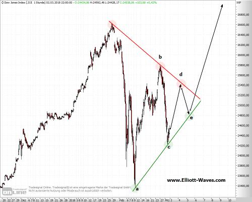 Dow Jones Rally
