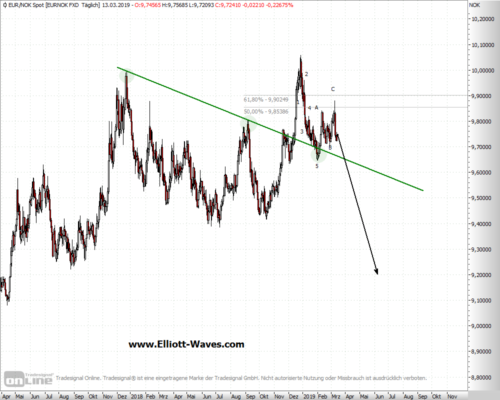 EUR/NOK im Tages-Chart mit fertiger ABC-Korrektur