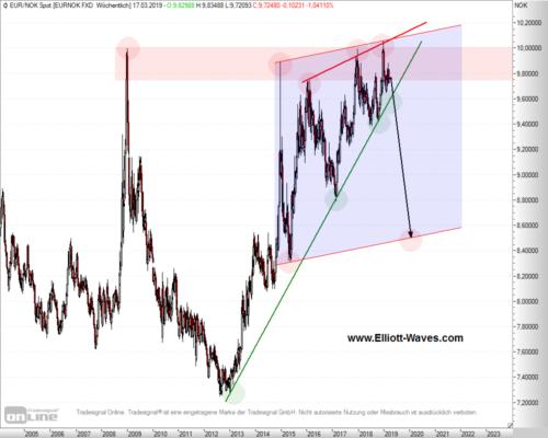 EUR/NOK im Wochen-Chart mit angedeuteter Keilbildung