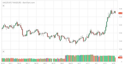Kursentwicklung von Silber auf Euro-Basis seit Anfang 2018