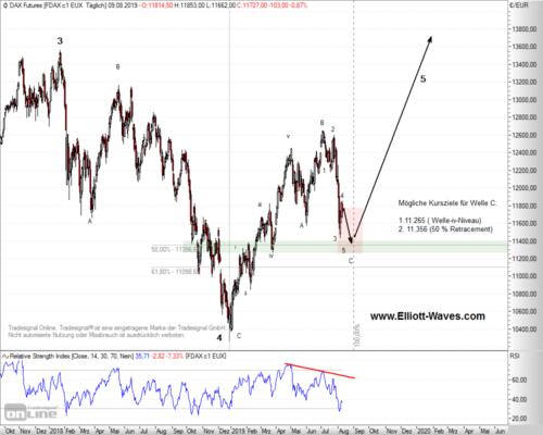 DAX Future im Tages-Chart mit fast fertiger ABC-Korrektur