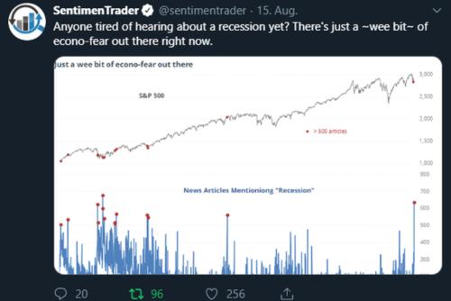"""Anzahl der Artikel, die das Wort """"Rezession"""" enthielten vs. Kursverlauf des S&P 500 seit 2010; Quelle: https://twitter.com/sentimentrader"""