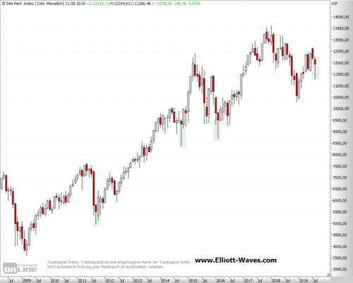 DAX Index im langfristigen Monats-Chart