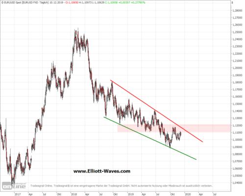 EUR/USD im Tages-Chart kurz vor einem wichtigen Widerstandsbereich