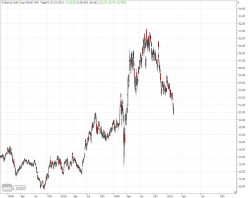 Barrick Gold Aktie im Tages-Chart